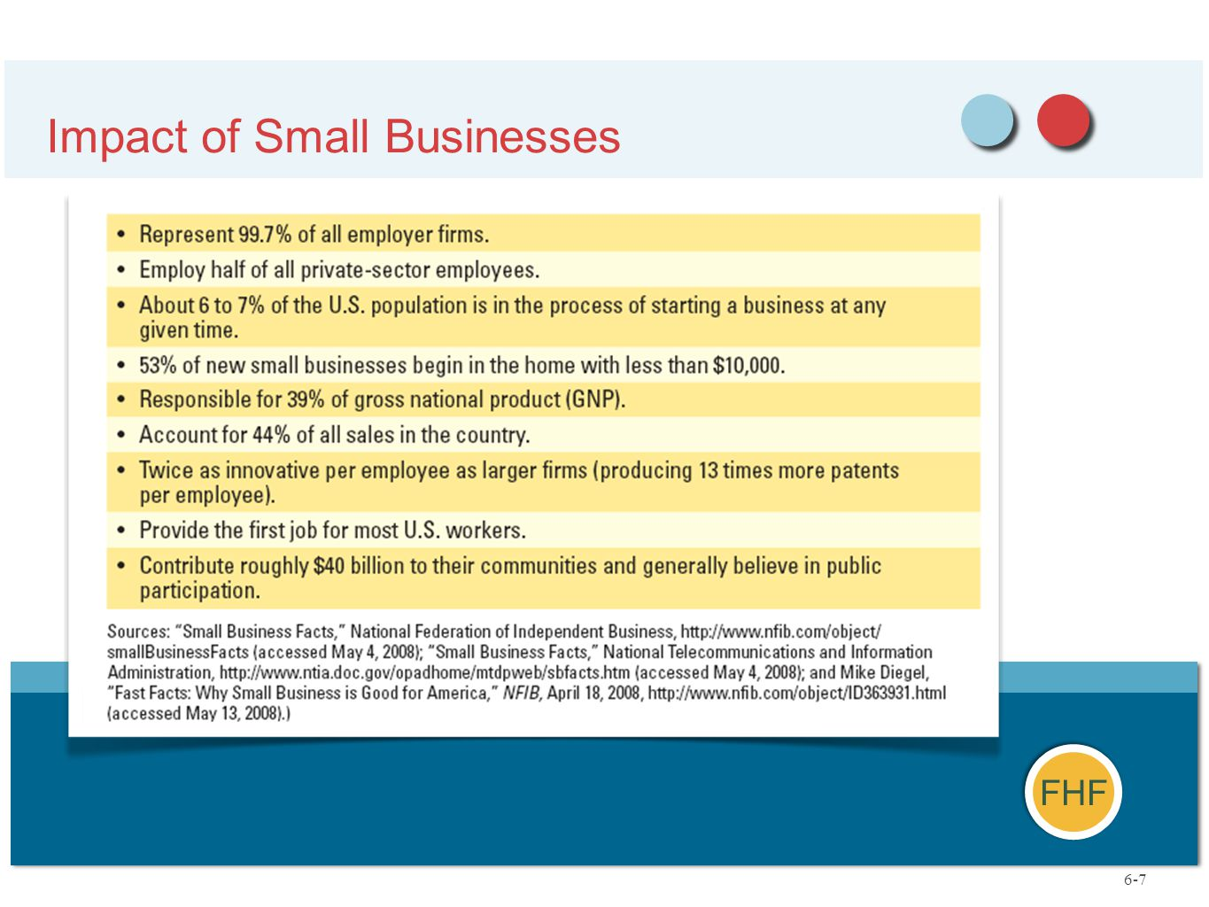 FHF Impact of Small Businesses 6-7