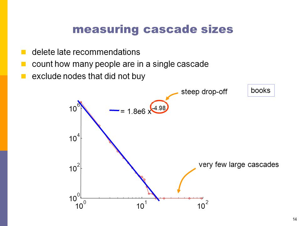 14 measuring cascade sizes delete late recommendations count how many people are in a single cascade exclude nodes that did not buy steep drop-off ver