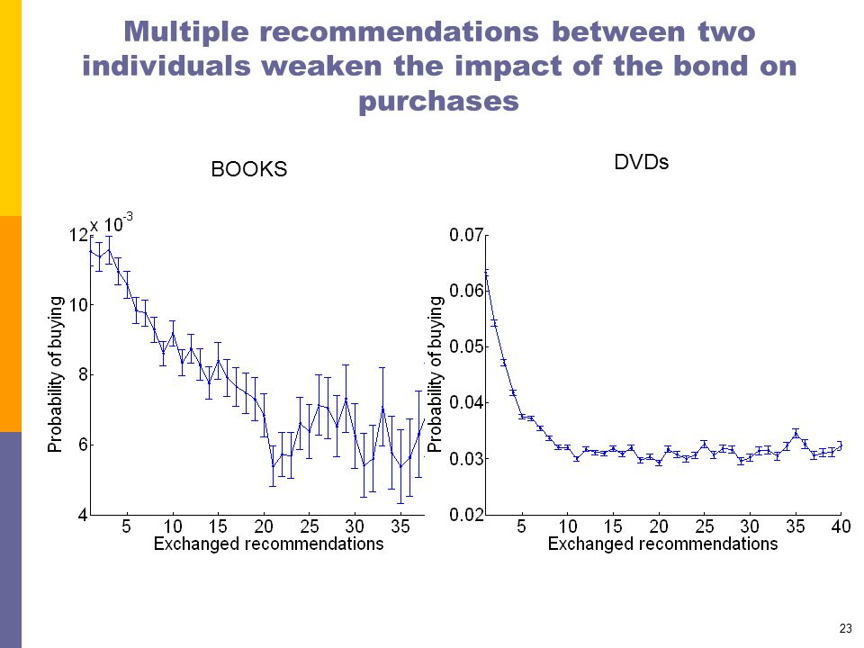 23 Multiple recommendations between two individuals weaken the impact of the bond on purchases BOOKS DVDs