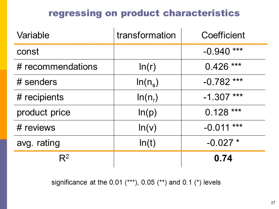 27 regressing on product characteristics VariabletransformationCoefficient const-0.940 *** # recommendationsln(r)0.426 *** # sendersln(n s )-0.782 *** # recipientsln(n r )-1.307 *** product priceln(p)0.128 *** # reviewsln(v)-0.011 *** avg.