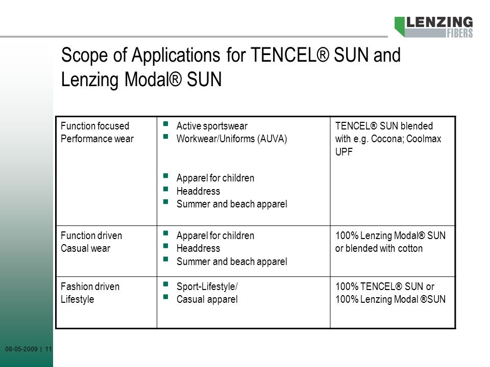 08-05-2009 | 11 Scope of Applications for TENCEL® SUN and Lenzing Modal® SUN Function focused Performance wear  Active sportswear  Workwear/Uniforms (AUVA)  Apparel for children  Headdress  Summer and beach apparel TENCEL® SUN blended with e.g.