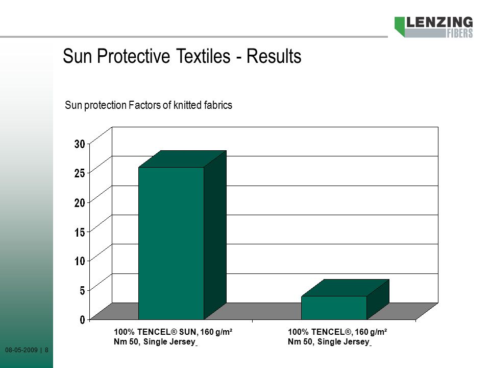 08-05-2009 | 8 Sun protection Factors of knitted fabrics 100% TENCEL® SUN, 160 g/m² Nm 50, Single Jersey 100% TENCEL®, 160 g/m² Nm 50, Single Jersey Sun Protective Textiles - Results