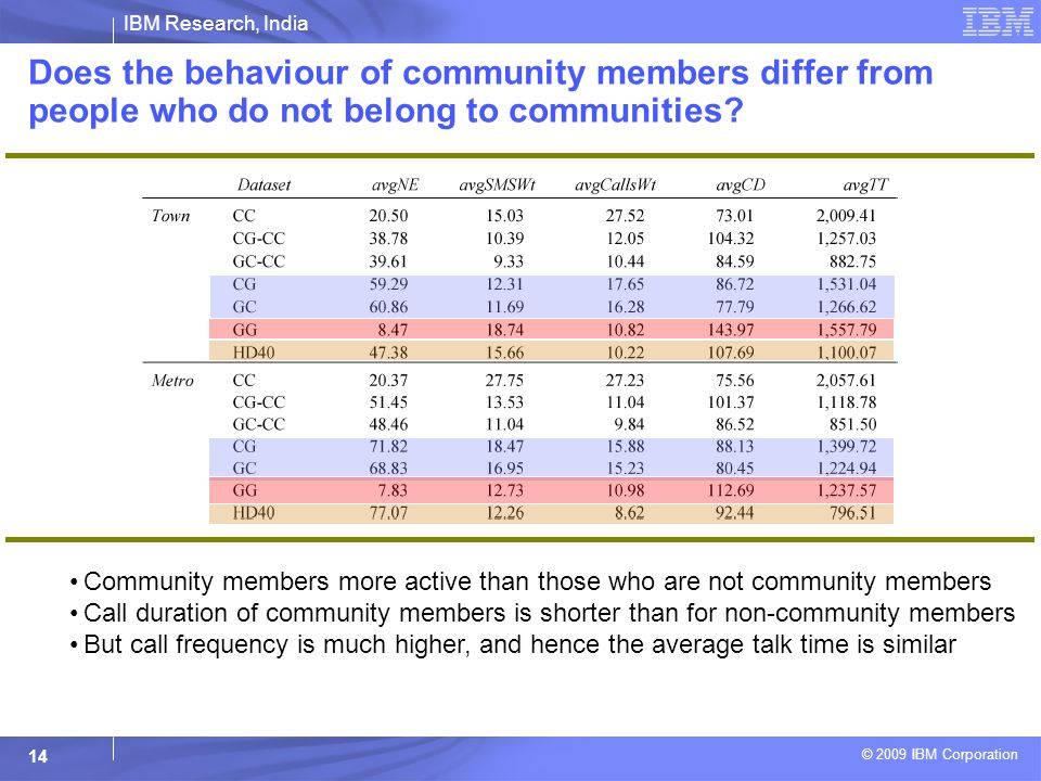 IBM Research, India © 2009 IBM Corporation 14 Does the behaviour of community members differ from people who do not belong to communities.