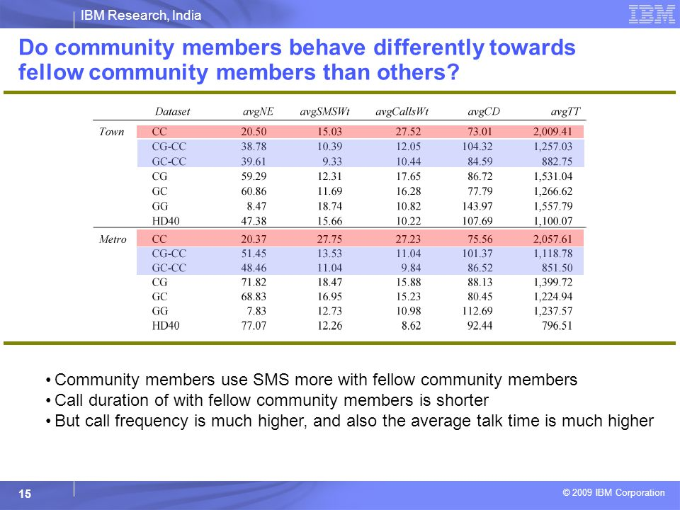 IBM Research, India © 2009 IBM Corporation 15 Do community members behave differently towards fellow community members than others.