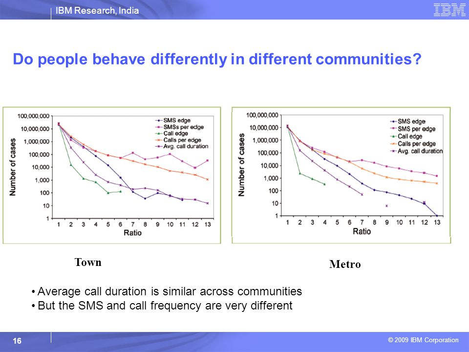 IBM Research, India © 2009 IBM Corporation 16 Do people behave differently in different communities.