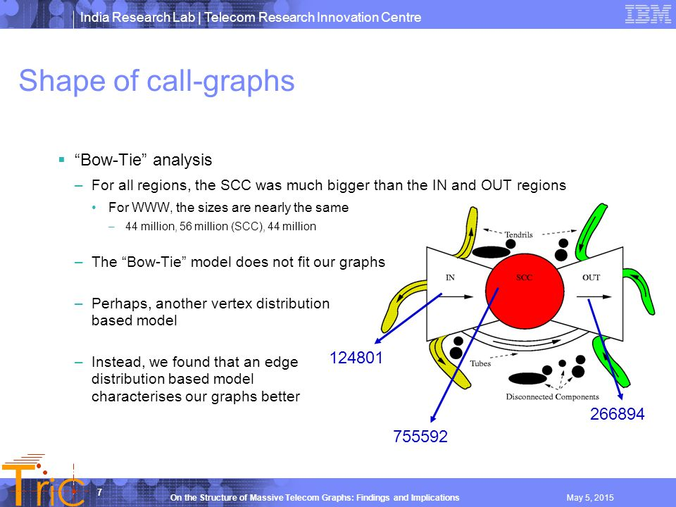 India Research Lab | Telecom Research Innovation Centre T r iC 7 On the Structure of Massive Telecom Graphs: Findings and ImplicationsMay 5, 2015 Shape of call-graphs 755592 266894 124801  Bow-Tie analysis –For all regions, the SCC was much bigger than the IN and OUT regions For WWW, the sizes are nearly the same –44 million, 56 million (SCC), 44 million –The Bow-Tie model does not fit our graphs –Perhaps, another vertex distribution based model –Instead, we found that an edge distribution based model characterises our graphs better