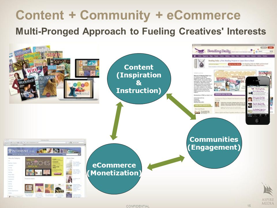 Content + Community + eCommerce Multi-Pronged Approach to Fueling Creatives Interests 15 CONFIDENTIAL Content (Inspiration & Instruction) Communities (Engagement) eCommerce (Monetization)