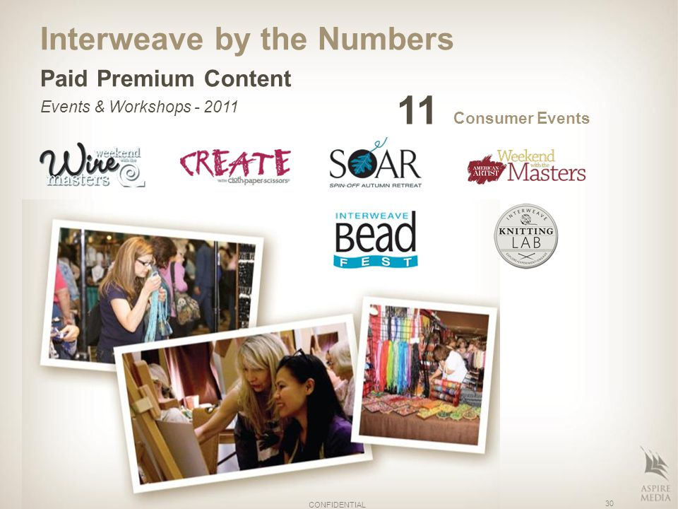 Interweave by the Numbers Paid Premium Content Events & Workshops - 2011 11 Consumer Events 30 CONFIDENTIAL