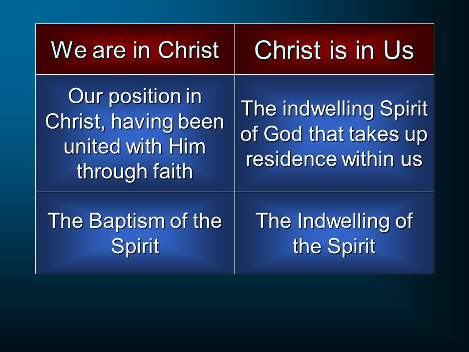 We are in Christ Our position in Christ, having been united with Him through faith Christ is in Us The indwelling Spirit of God that takes up residence within us The Baptism of the Spirit The Indwelling of the Spirit