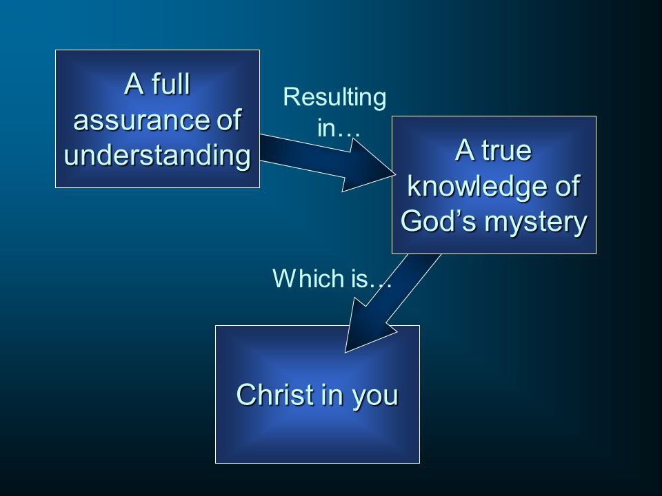 Christ in you A true knowledge of God's mystery A full assurance of understanding Resulting in… Which is…