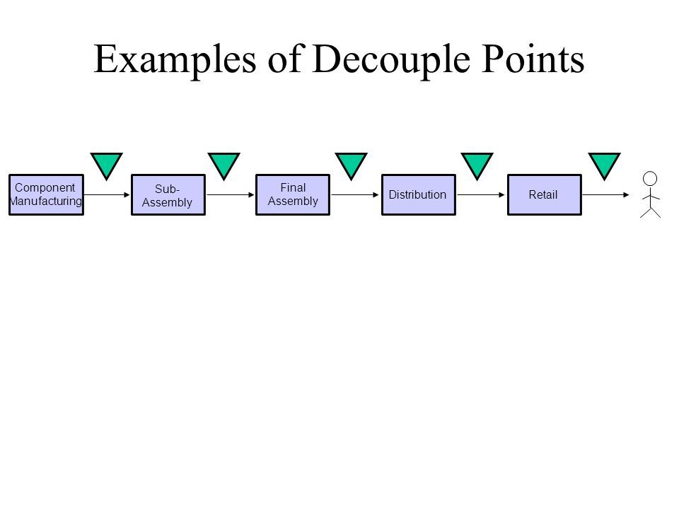 Examples of Decouple Points Component Manufacturing Sub- Assembly Final Assembly DistributionRetail