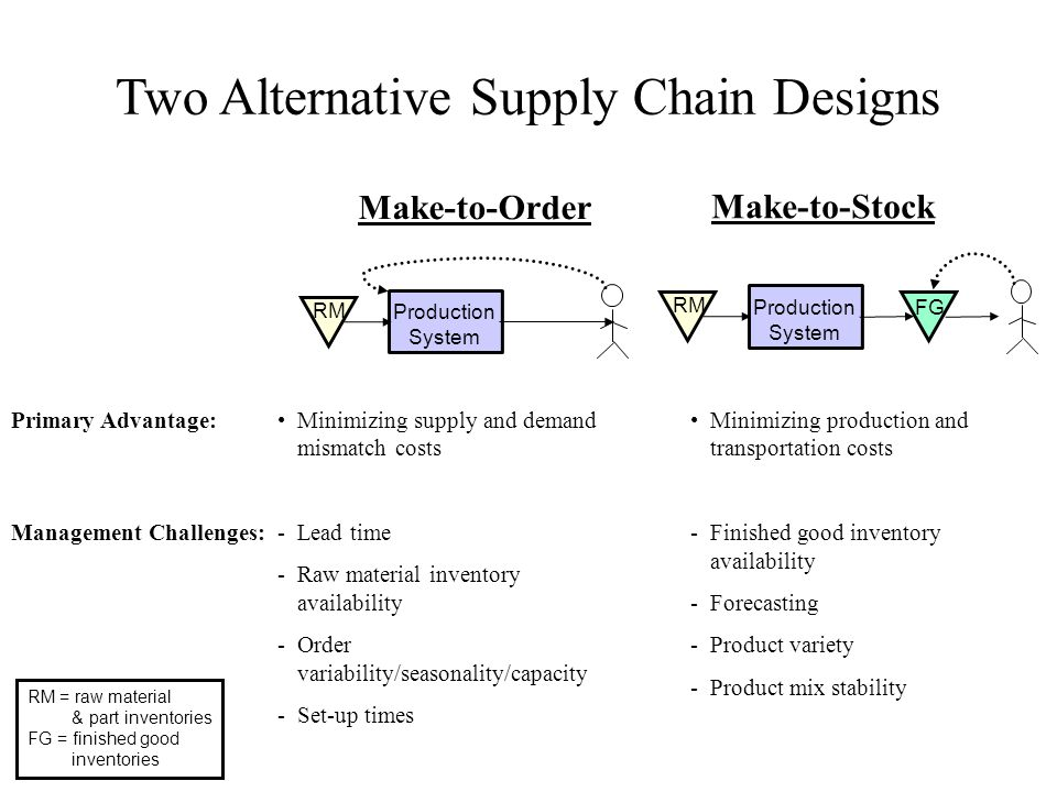 Two Alternative Supply Chain Designs Production System RM Production System RM FG Make-to-Order Make-to-Stock RM = raw material & part inventories FG = finished good inventories Minimizing production and transportation costs -Finished good inventory availability -Forecasting -Product variety -Product mix stability Minimizing supply and demand mismatch costs -Lead time -Raw material inventory availability -Order variability/seasonality/capacity -Set-up times Primary Advantage: Management Challenges: