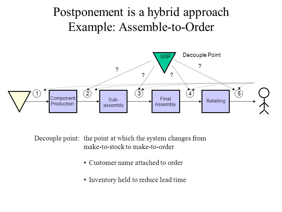 Postponement is a hybrid approach Example: Assemble-to-Order WIP Decouple Point .