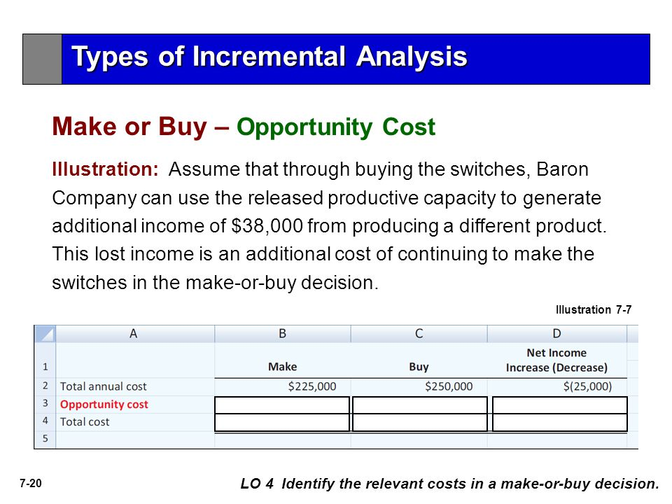 7-20 LO 4 Identify the relevant costs in a make-or-buy decision. Illustration 7-7 Types of Incremental Analysis Make or Buy – Opportunity Cost Illustr