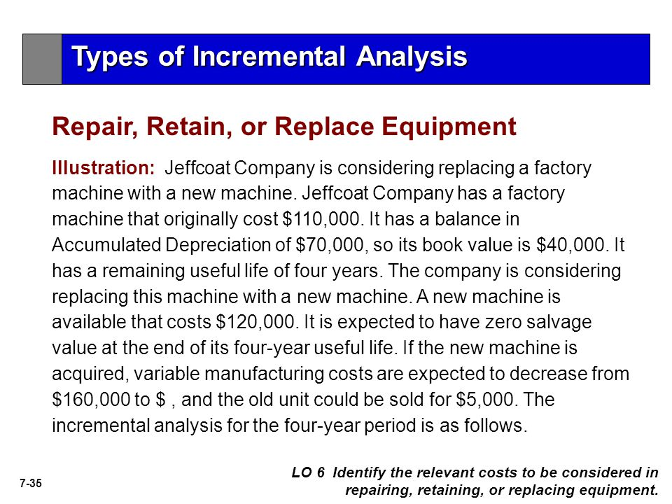 7-35 Illustration: Jeffcoat Company is considering replacing a factory machine with a new machine. Jeffcoat Company has a factory machine that origina