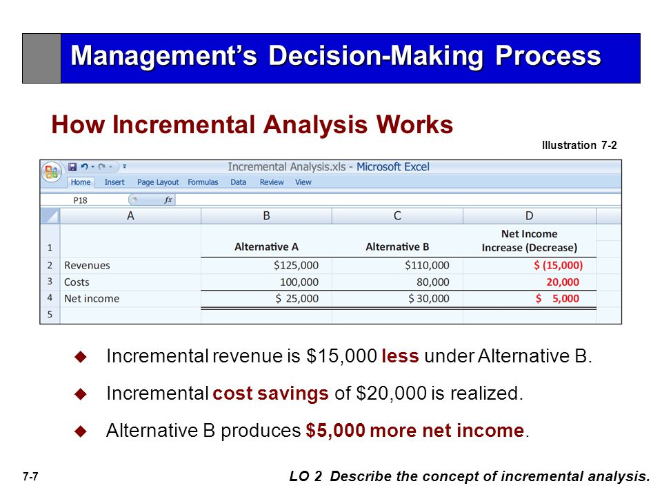 7-7 LO 2 Describe the concept of incremental analysis. How Incremental Analysis Works   Incremental revenue is $15,000 less under Alternative B.  