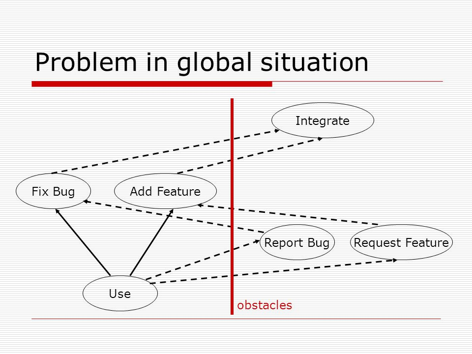 Problem in global situation Use Report BugRequest Feature Fix BugAdd Feature Integrate obstacles