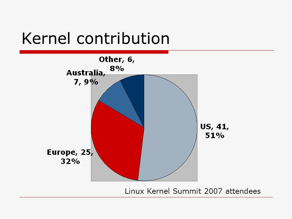 Kernel contribution Linux Kernel Summit 2007 attendees