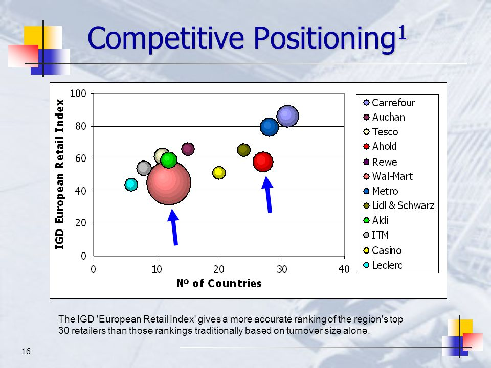 16 Competitive Positioning 1 The IGD European Retail Index gives a more accurate ranking of the region s top 30 retailers than those rankings traditionally based on turnover size alone.
