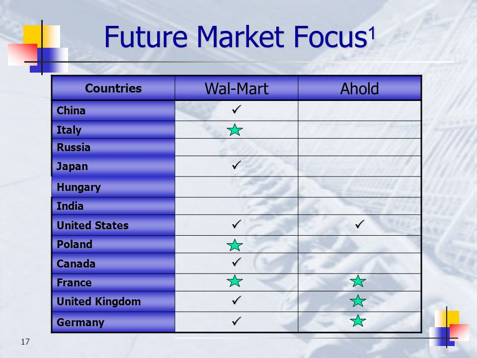 17 Future Market Focus 1 Countries Wal-MartAhold China Italy Russia Japan Hungary India United States Poland Canada France United Kingdom German