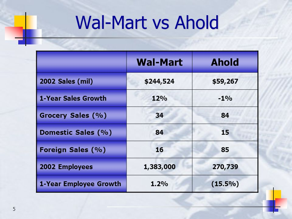5 Wal-Mart vs Ahold Wal-MartAhold 2002 Sales (mil)$244,524$59,267 1-Year Sales Growth12%-1% Grocery Sales (%) 3484 Domestic Sales (%) 8415 Foreign Sal