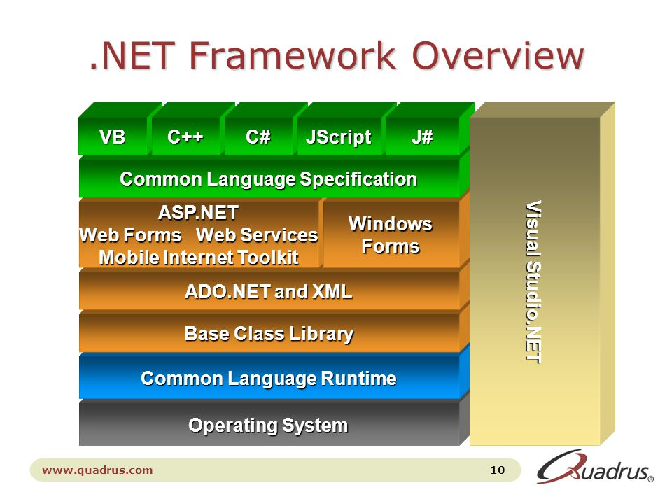 www.quadrus.com 10.NET Framework Overview Operating System Common Language Runtime Base Class Library ADO.NET and XML ASP.NET Web Forms Web Services Mobile Internet Toolkit WindowsForms Common Language Specification VBC++C#JScriptJ# Visual Studio.NET