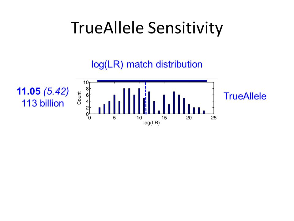 TrueAllele Sensitivity 11.05 (5.42) 113 billion TrueAllele log(LR) match distribution