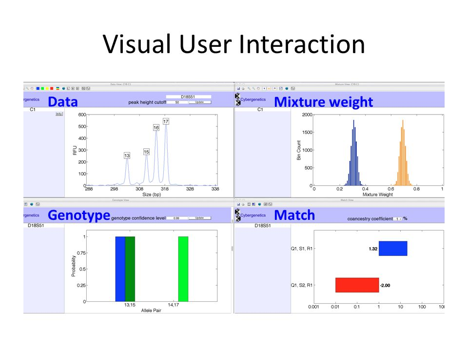 Visual User Interaction Data Genotype Mixture weight Match