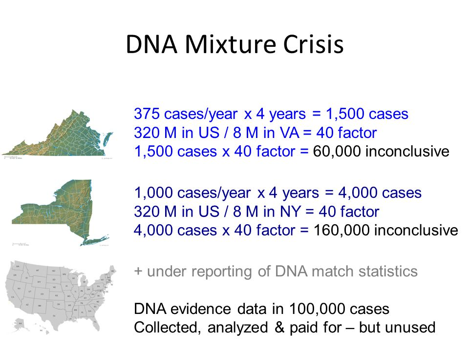 DNA Mixture Crisis 375 cases/year x 4 years = 1,500 cases 320 M in US / 8 M in VA = 40 factor 1,500 cases x 40 factor = 60,000 inconclusive 1,000 cases/year x 4 years = 4,000 cases 320 M in US / 8 M in NY = 40 factor 4,000 cases x 40 factor = 160,000 inconclusive + under reporting of DNA match statistics DNA evidence data in 100,000 cases Collected, analyzed & paid for – but unused