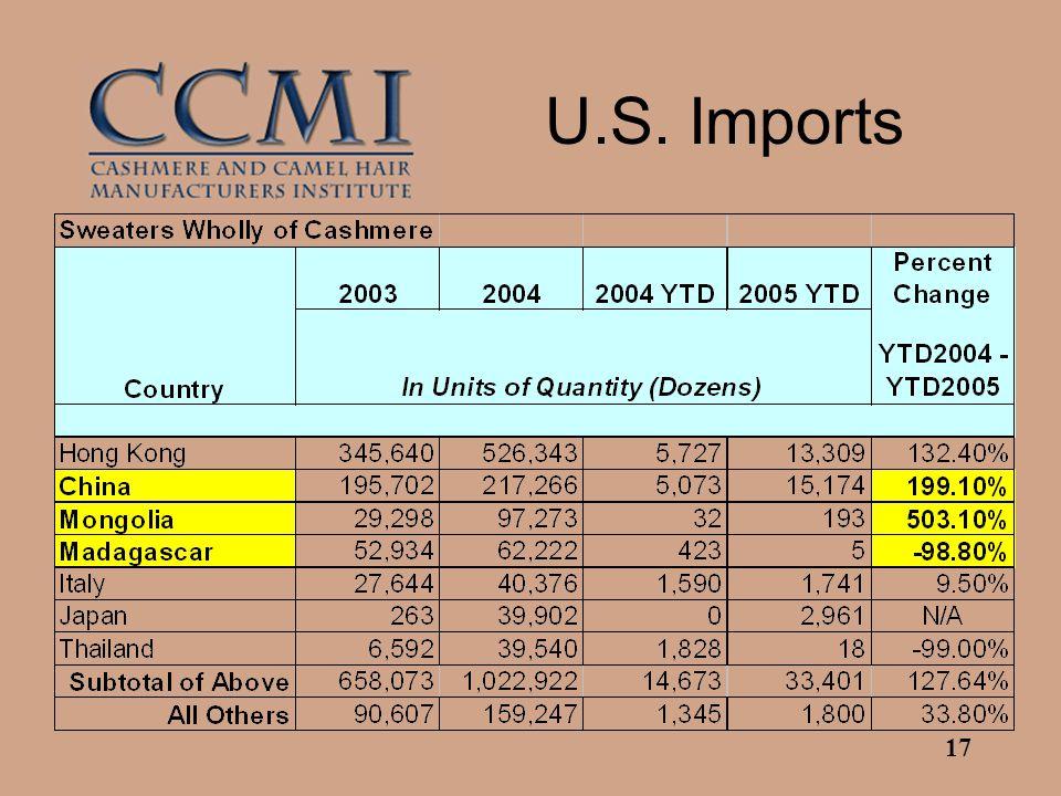 17 U.S. Imports