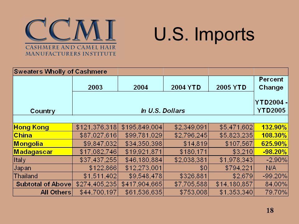 18 U.S. Imports