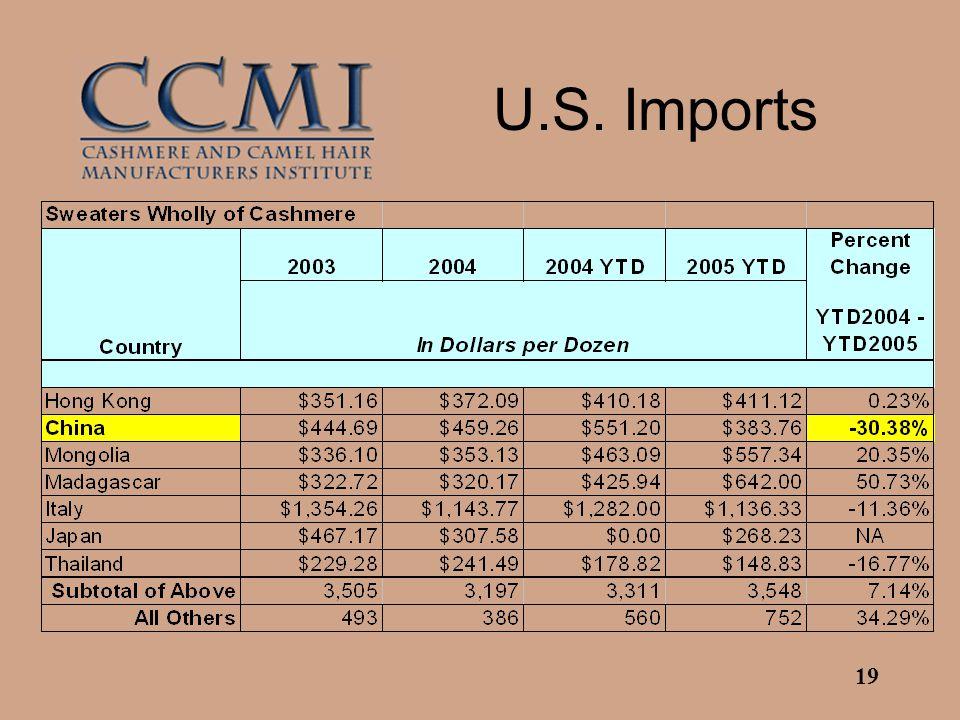 19 U.S. Imports