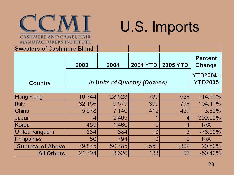 20 U.S. Imports