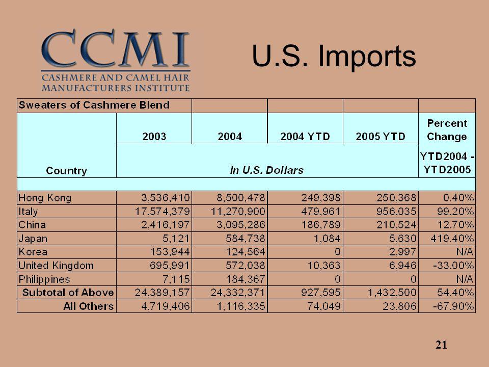 21 U.S. Imports
