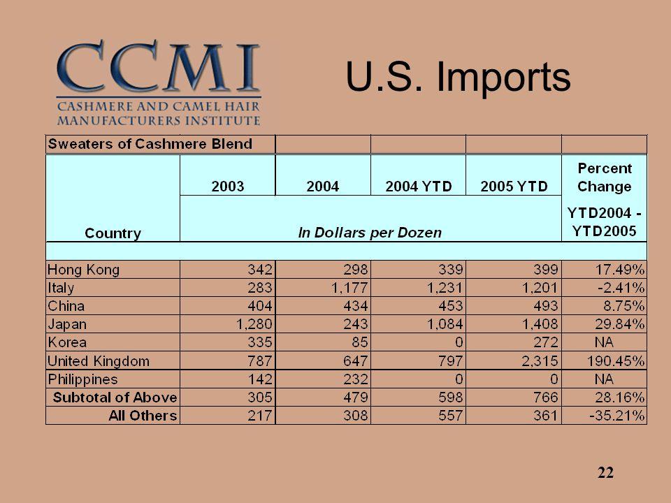 22 U.S. Imports