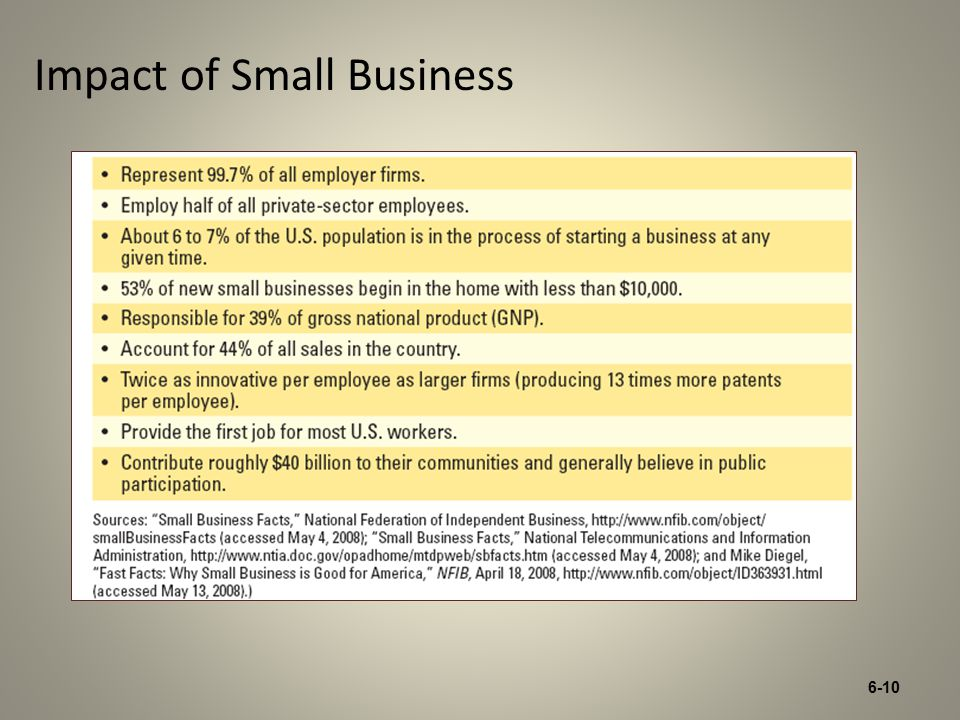 6-10 Impact of Small Business