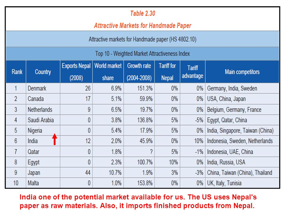 India one of the potential market available for us. The US uses Nepal's paper as raw materials. Also, it imports finished products from Nepal.