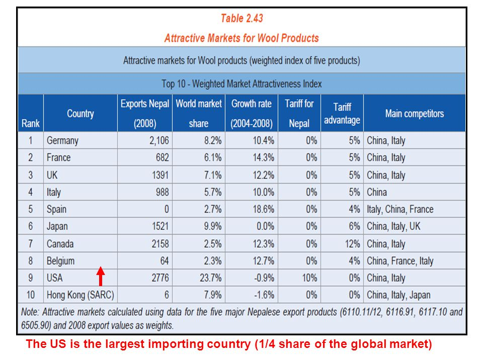 The US is the largest importing country (1/4 share of the global market)