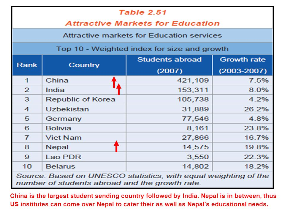 China is the largest student sending country followed by India.