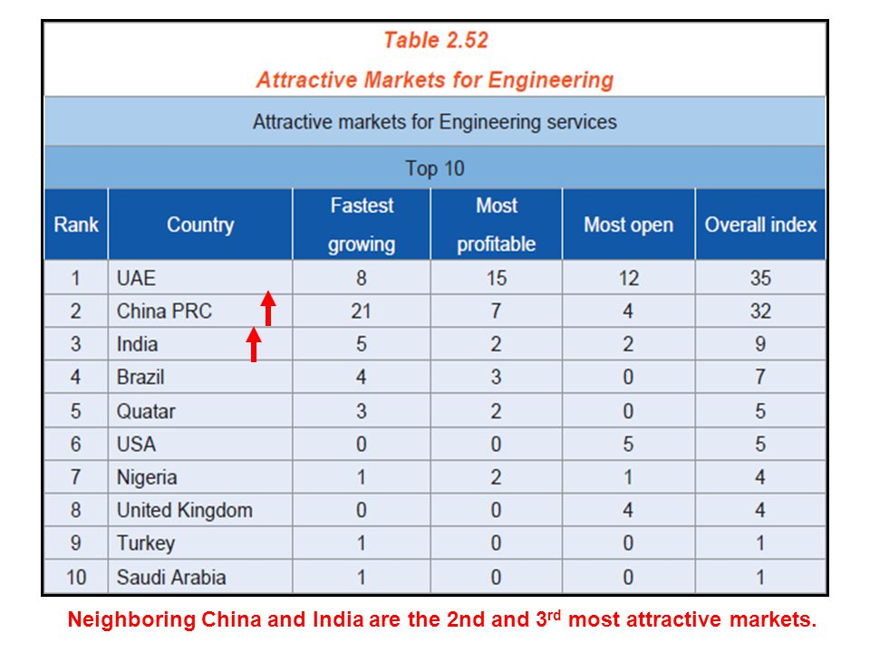 Neighboring China and India are the 2nd and 3 rd most attractive markets.