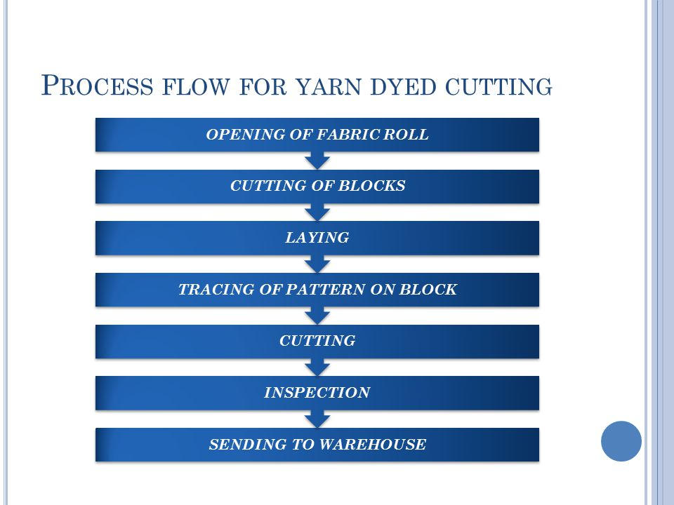 P ROCESS FLOW FOR YARN DYED CUTTING SENDING TO WAREHOUSE INSPECTION CUTTING TRACING OF PATTERN ON BLOCK LAYING CUTTING OF BLOCKS OPENING OF FABRIC ROLL
