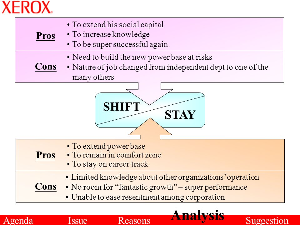 AgendaIssueReasons Analysis Suggestion STAY SHIFT To extend his social capital To increase knowledge To be super successful again Cons Pros Cons Pros