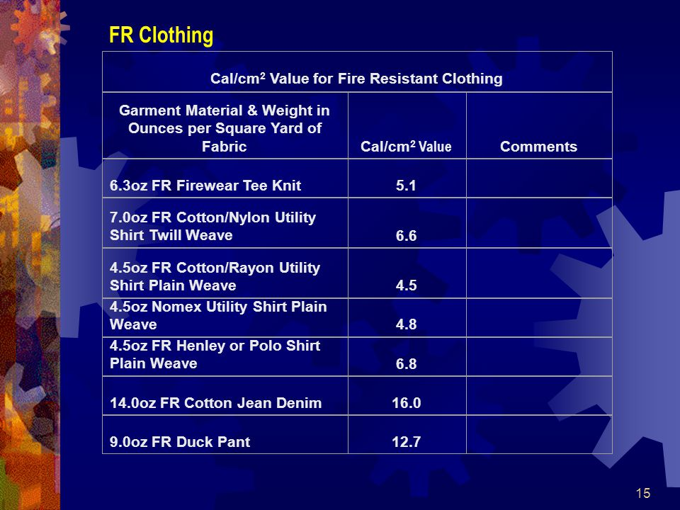 15 FR Clothing Cal/cm 2 Value for Fire Resistant Clothing Garment Material & Weight in Ounces per Square Yard of Fabric Cal/cm 2 Value Comments 6.3oz FR Firewear Tee Knit5.1 7.0oz FR Cotton/Nylon Utility Shirt Twill Weave6.6 4.5oz FR Cotton/Rayon Utility Shirt Plain Weave4.5 4.5oz Nomex Utility Shirt Plain Weave4.8 4.5oz FR Henley or Polo Shirt Plain Weave 6.8 14.0oz FR Cotton Jean Denim 16.0 9.0oz FR Duck Pant12.7