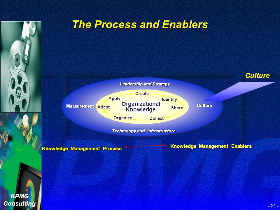 KPMG Consulting - 20 - Leadership and Strategy The Process and Enablers Knowledge Management Process Knowledge Management Enablers Leadership and Stra