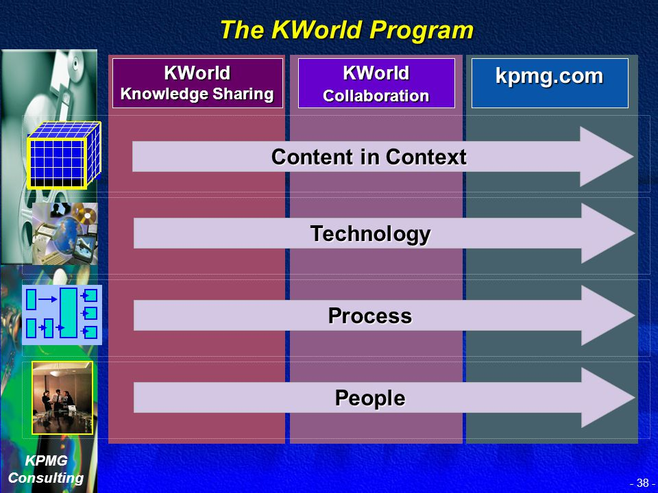KWorld is becoming the digital nervous system of KPMG. KWorld is becoming the digital nervous system of KPMG.