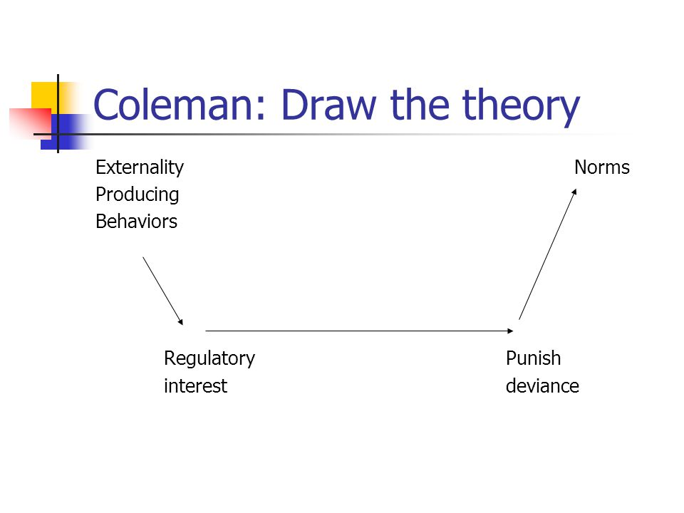 Coleman: Draw the theory Externality Norms Producing Behaviors RegulatoryPunish interestdeviance