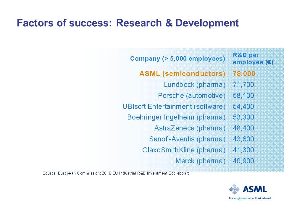 Factors of success: Research & Development