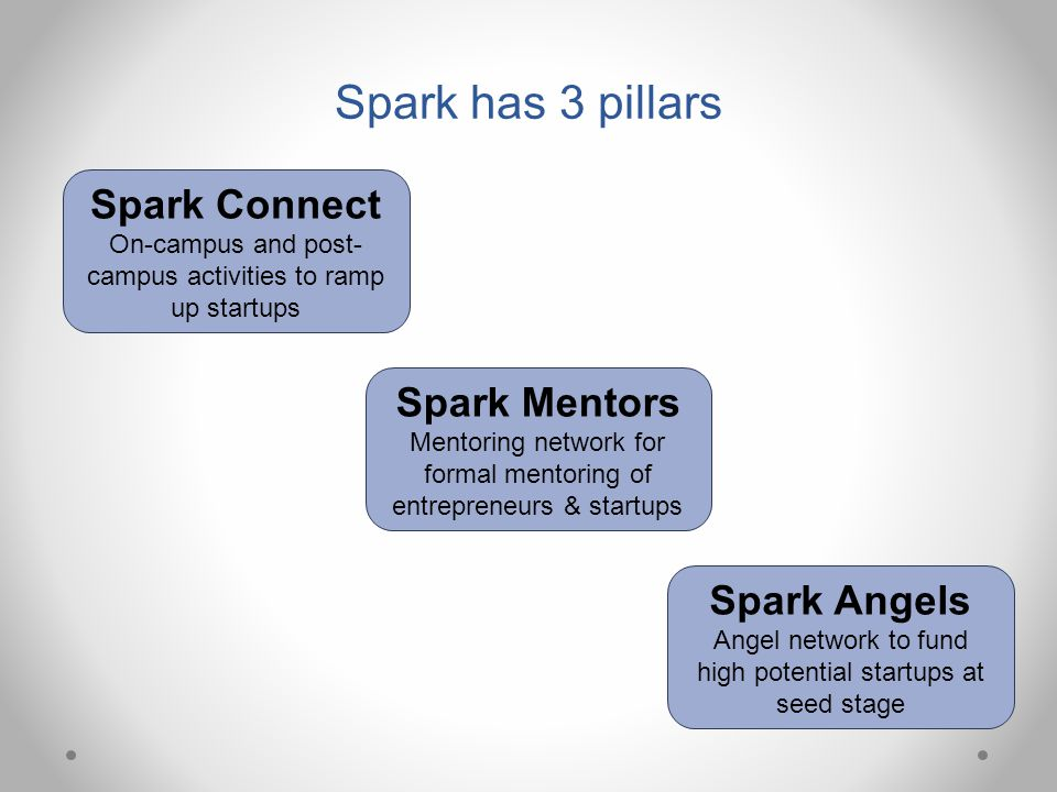 Spark Connect On-campus and post- campus activities to ramp up startups