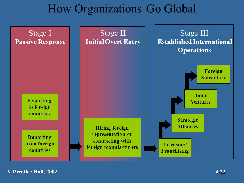 How Organizations Go Global Stage I Passive Response Stage II Initial Overt Entry Stage III Established International Operations Exporting to foreign