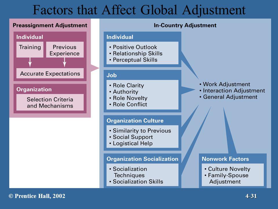 Factors that Affect Global Adjustment © Prentice Hall, 20024-31